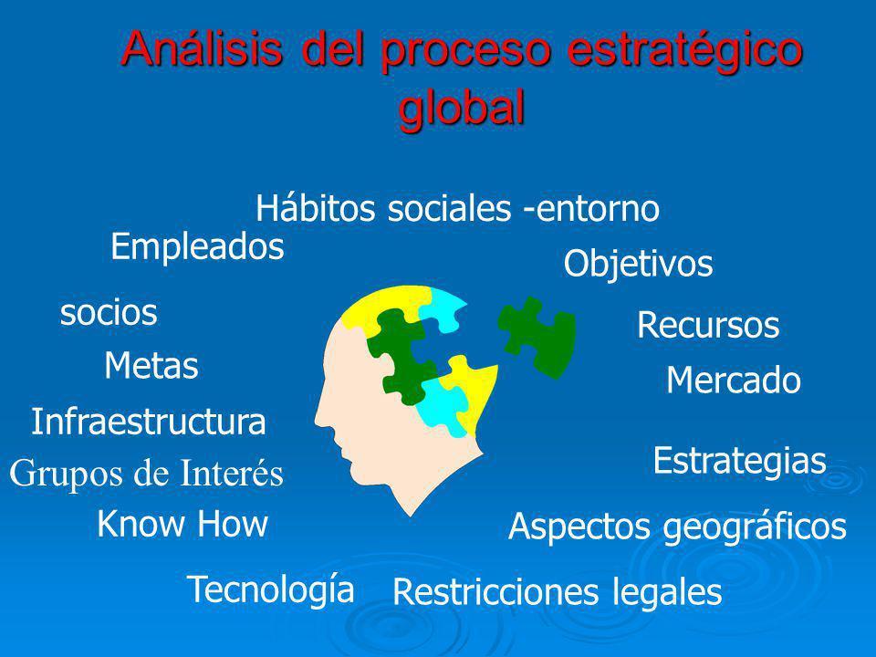 Análisis del proceso estratégico global Objetivos Metas Estrategias Recursos Aspectos geográficos Hábitos sociales -entorno Restricciones legales Merc