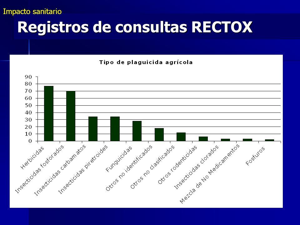n = 287 Registros de consultas RECTOX Impacto sanitario