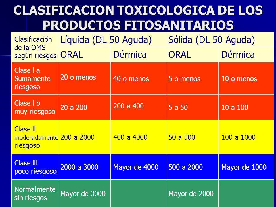 CLASIFICACION TOXICOLOGICA DE LOS PRODUCTOS FITOSANITARIOS Clasificación de la OMS según riesgos Clase l a Sumamente riesgoso Clase l b muy riesgoso C