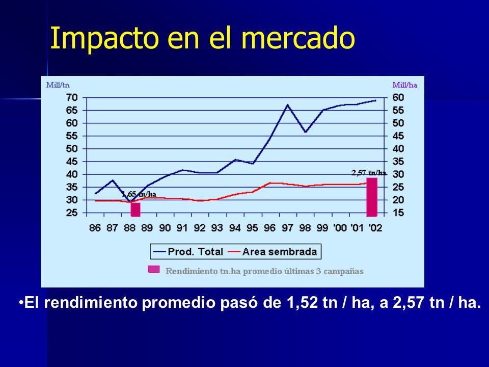 El rendimiento promedio pasó de 1,52 tn / ha, a 2,57 tn / ha. Impacto en el mercado