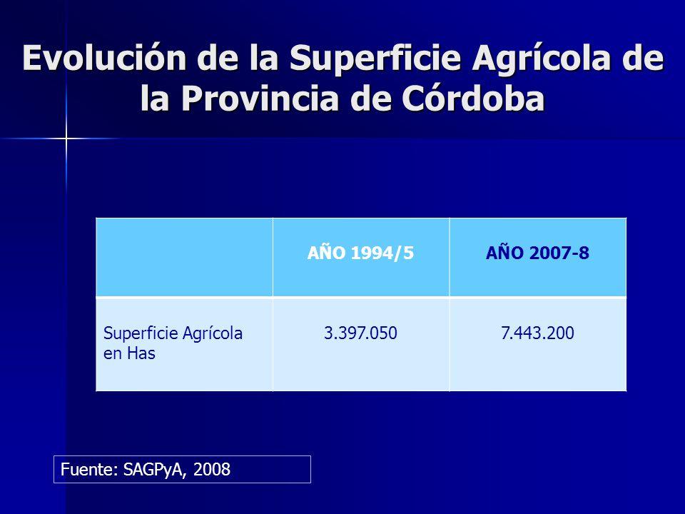 Evolución de la Superficie Agrícola de la Provincia de Córdoba AÑO 1994/5AÑO 2007-8 Superficie Agrícola en Has 3.397.0507.443.200 Fuente: SAGPyA, 2008