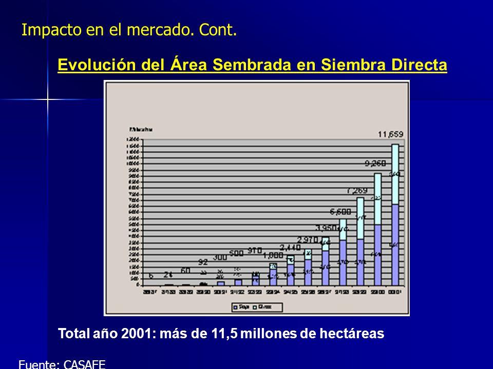 Evolución del Área Sembrada en Siembra Directa Total año 2001: más de 11,5 millones de hectáreas Fuente: CASAFE Impacto en el mercado. Cont.