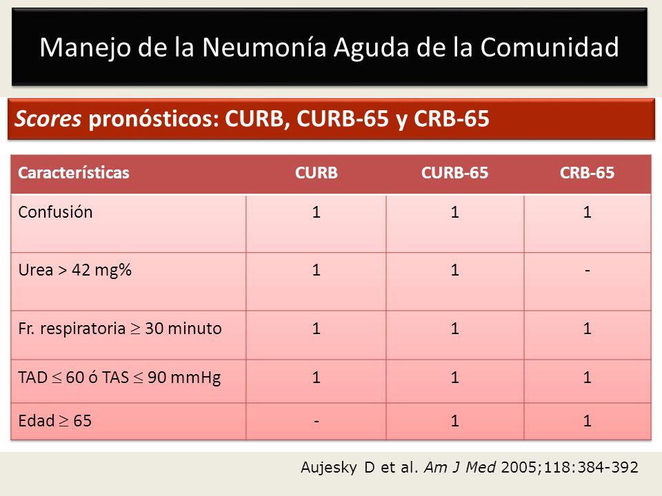 Manejo de la Neumonía Aguda de la Comunidad Scores pronósticos: CURB, CURB-65 y CRB-65 Aujesky D et al. Am J Med 2005;118:384-392