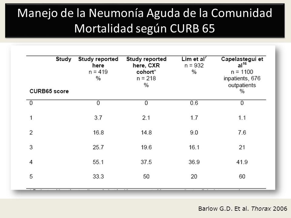 Manejo de la Neumonía Aguda de la Comunidad Mortalidad según CURB 65 Barlow G.D. Et al. Thorax 2006
