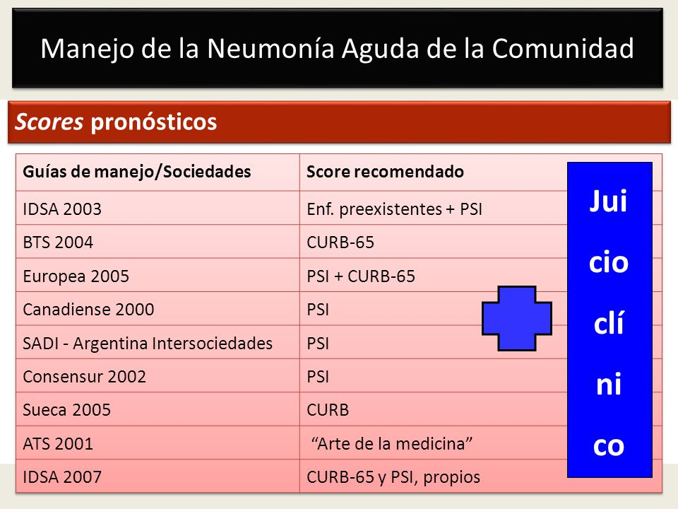 Manejo de la Neumonía Aguda de la Comunidad Scores pronósticos Jui cio clí ni co
