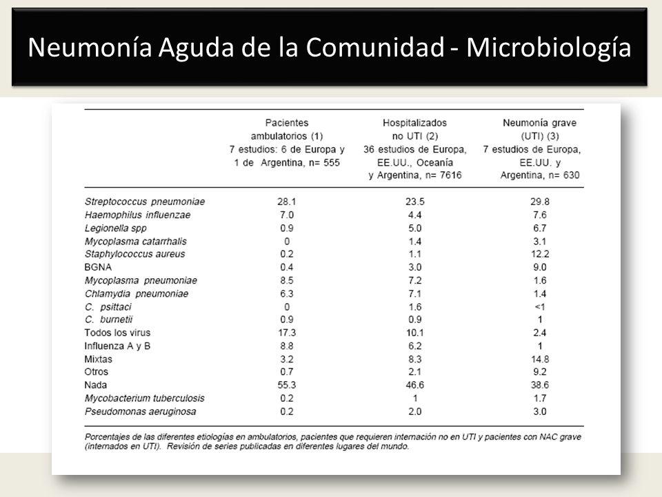 Manejo de la Neumonía Aguda de la Comunidad Scores pronósticos: Pneumonia Severity Index (PSI) Correlaciona con el riesgo de muerte (inicialmente validado para definir mortalidad a 30 días) Frecuencia respiratoria inicial > 30/min, Tensión arterial diastólica 42 mg/dL y Score mental definido por respuesta a 10 preguntas.