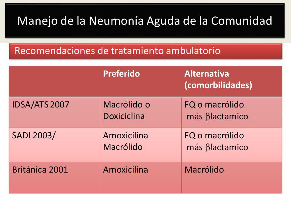 Manejo de la Neumonía Aguda de la Comunidad Recomendaciones de tratamiento ambulatorio