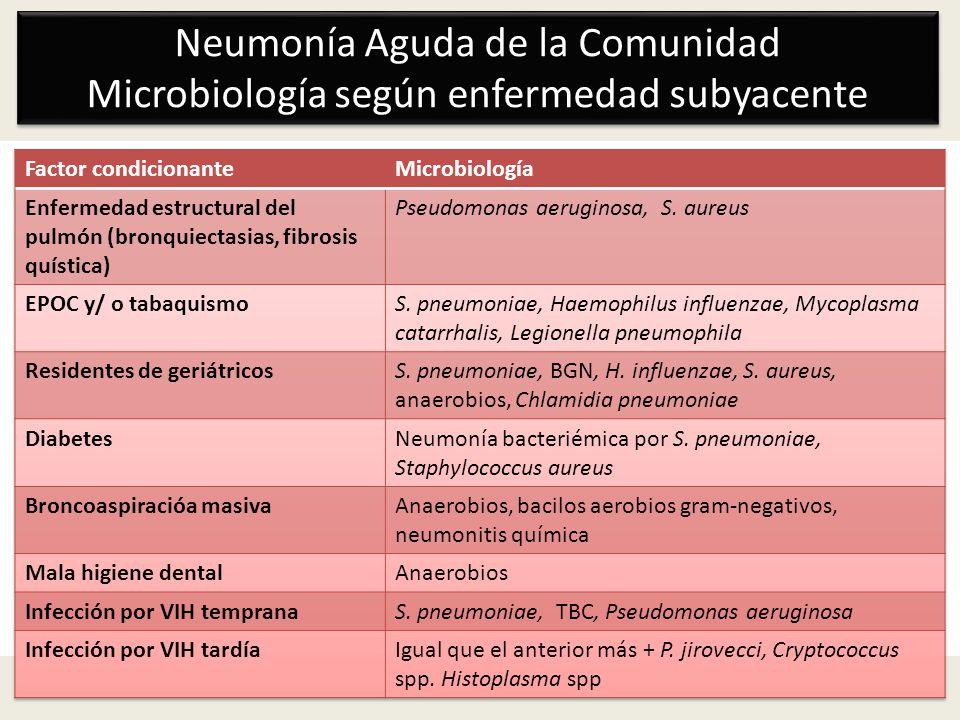 Neumonía Aguda de la Comunidad Microbiología según enfermedad subyacente Neumonía Aguda de la Comunidad Microbiología según enfermedad subyacente