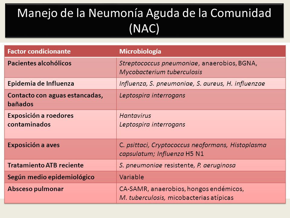 Dificultades para disminuir el espectro Preocupación sobre la etiología polimicrobiana de la NAC: gérmenes comunes + M.