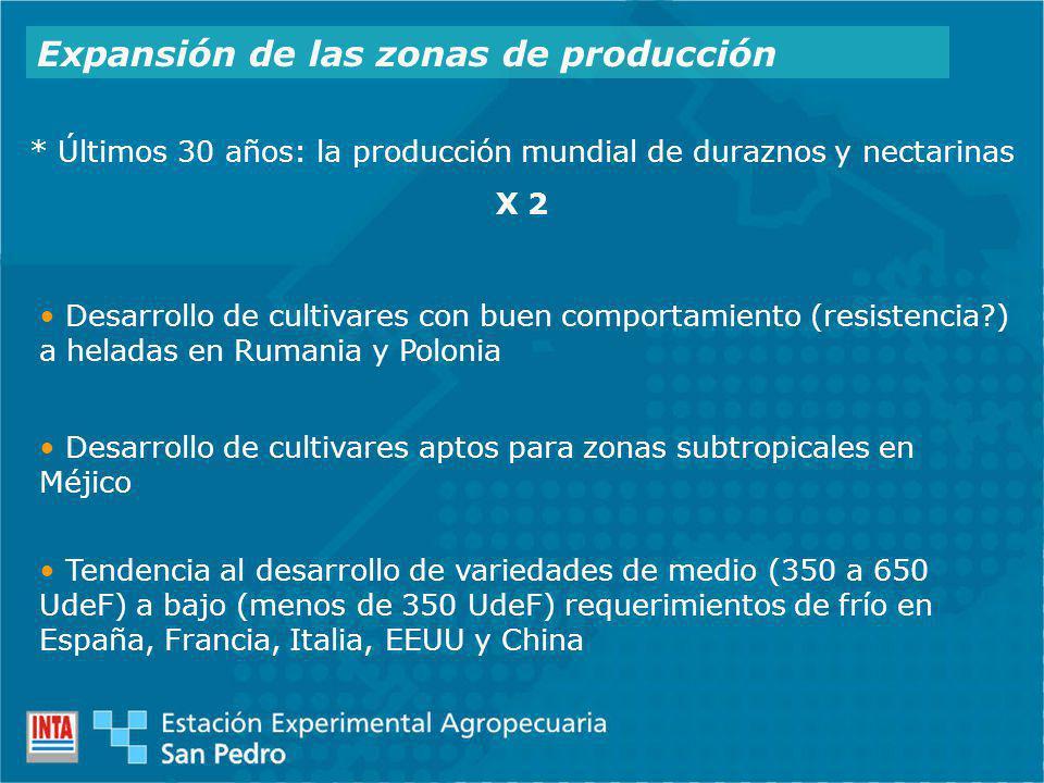 Expansión de las zonas de producción * Últimos 30 años: la producción mundial de duraznos y nectarinas X 2 Tendencia al desarrollo de variedades de me