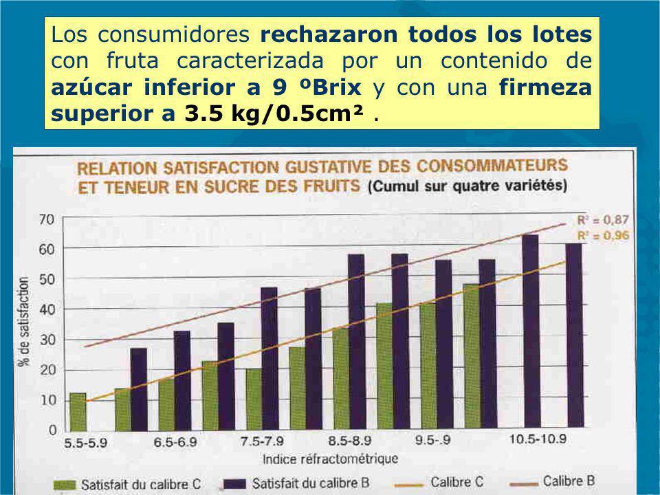 Los consumidores rechazaron todos los lotes con fruta caracterizada por un contenido de azúcar inferior a 9 ºBrix y con una firmeza superior a 3.5 kg/