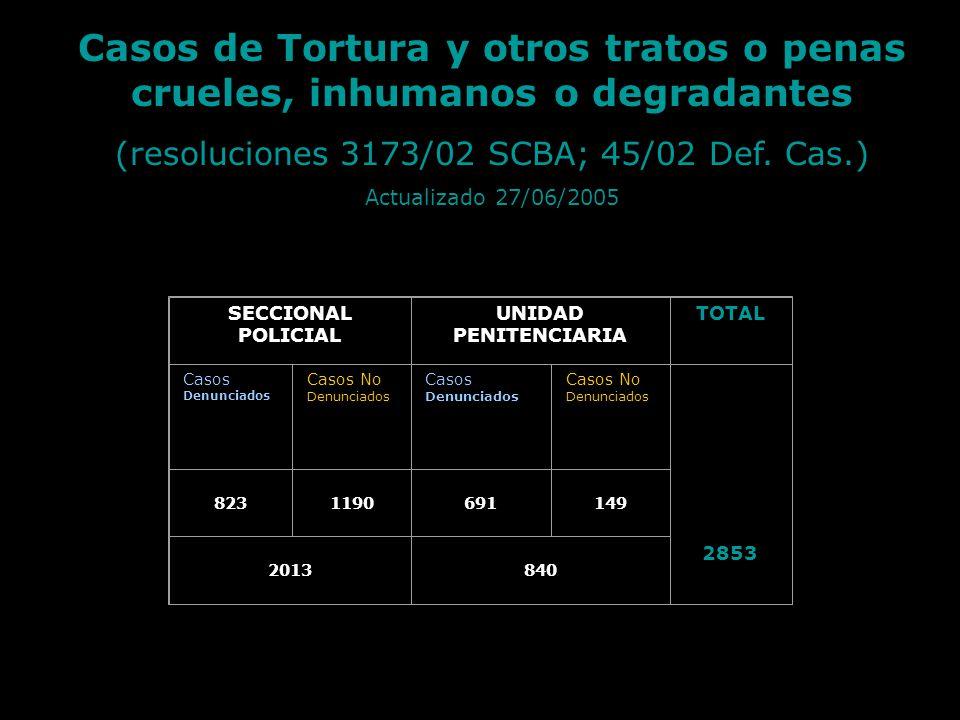 Casos de Tortura y otros tratos o penas crueles, inhumanos o degradantes (resoluciones 3173/02 SCBA; 45/02 Def. Cas.) Actualizado 27/06/2005 SECCIONAL