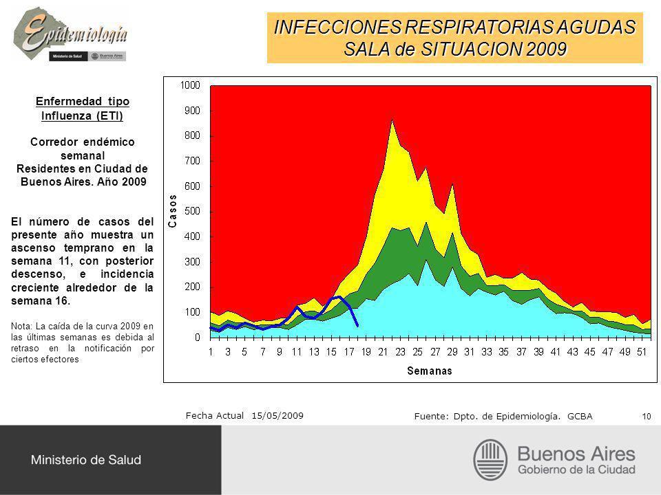 INFECCIONES RESPIRATORIAS AGUDAS SALA de SITUACION 2009 Fecha Actual 15/05/2009 Fuente: Dpto.