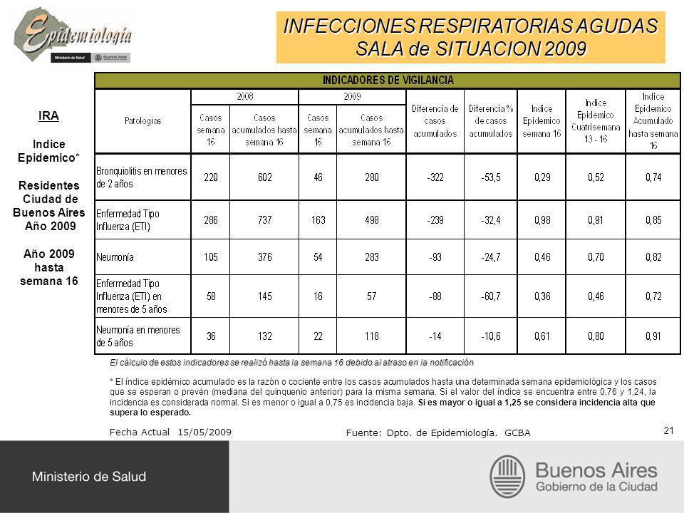 INFECCIONES RESPIRATORIAS AGUDAS SALA de SITUACION 2009 IRA Indice Epidemico* Residentes Ciudad de Buenos Aires Año 2009 Año 2009 hasta semana 16 Fecha Actual 15/05/2009 Fuente: Dpto.
