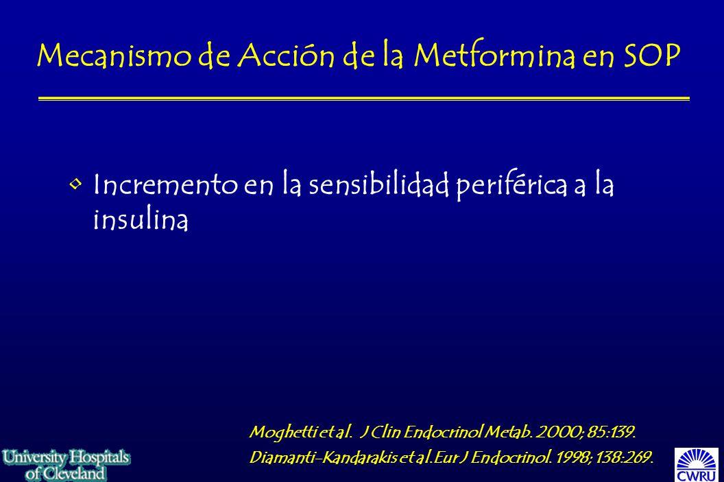Incremento en la sensibilidad periférica a la insulina Mecanismo de Acción de la Metformina en SOP Moghetti et al.