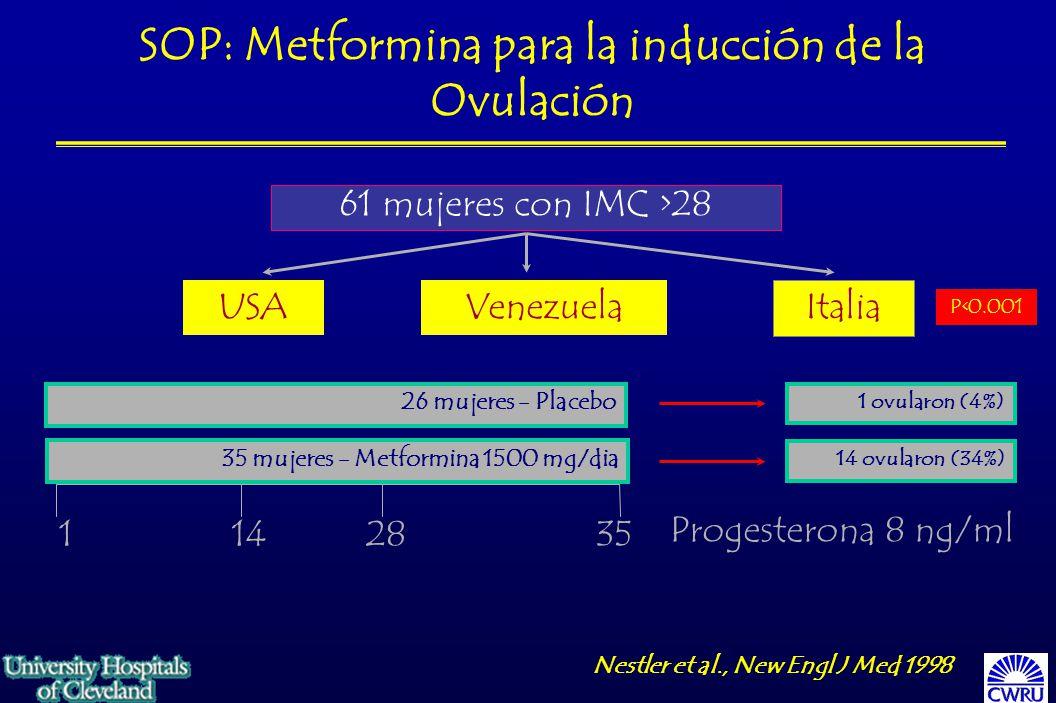 Nestler et al., New Engl J Med 1998 61 mujeres con IMC >28 USAVenezuela Italia 26 mujeres - Placebo 35 mujeres - Metformina 1500 mg/dia 1142835 Progesterona 8 ng/ml 1 ovularon (4%) 14 ovularon (34%) P<0.001 SOP: Metformina para la inducción de la Ovulación