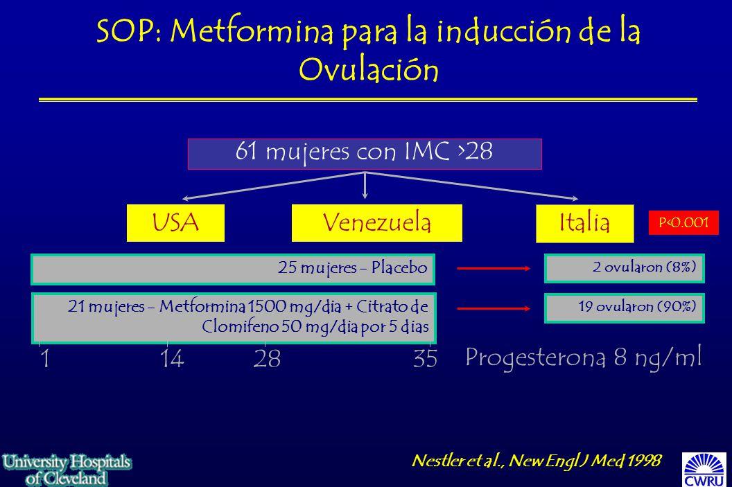 Nestler et al., New Engl J Med 1998 61 mujeres con IMC >28 USAVenezuela Italia 25 mujeres - Placebo 21 mujeres - Metformina 1500 mg/dia + Citrato de Clomifeno 50 mg/dia por 5 dias 1142835 Progesterona 8 ng/ml 2 ovularon (8%) 19 ovularon (90%) P<0.001 SOP: Metformina para la inducción de la Ovulación