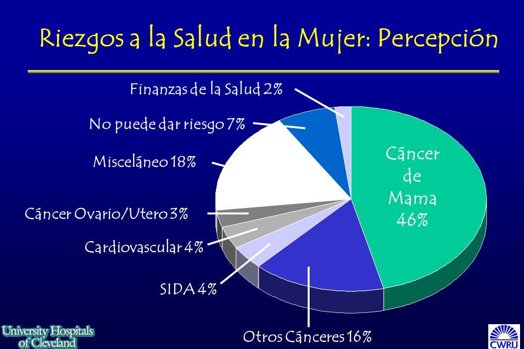 Riezgos a la Salud en la Mujer: Percepción Finanzas de la Salud 2% Cáncer de Mama 46% Otros Cánceres 16% SIDA 4% Cardiovascular 4% Cáncer Ovario/Utero 3% Misceláneo 18% No puede dar riesgo 7%