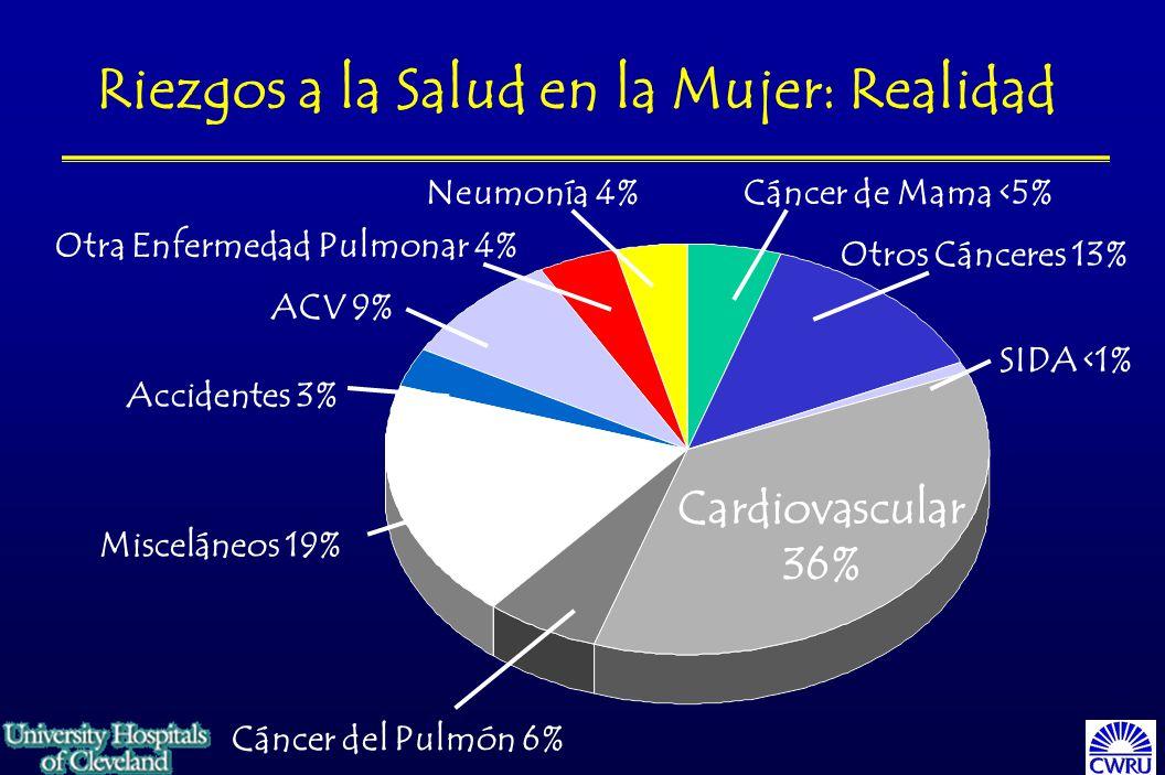 Otros Cánceres 13% SIDA <1% Cardiovascular 36% Cáncer de Mama <5% Misceláneos 19% ACV 9% Neumonía 4% Otra Enfermedad Pulmonar 4% Accidentes 3% Cáncer del Pulmón 6% Riezgos a la Salud en la Mujer: Realidad