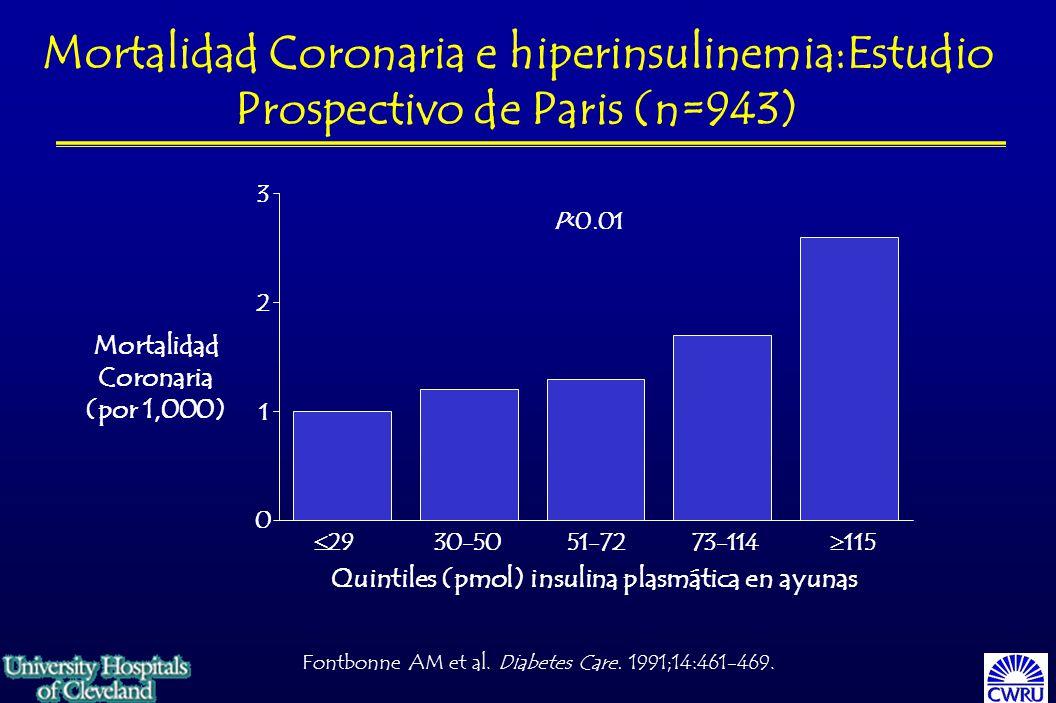 0 1 2 3 Mortalidad Coronaria (por 1,000) Fontbonne AM et al.