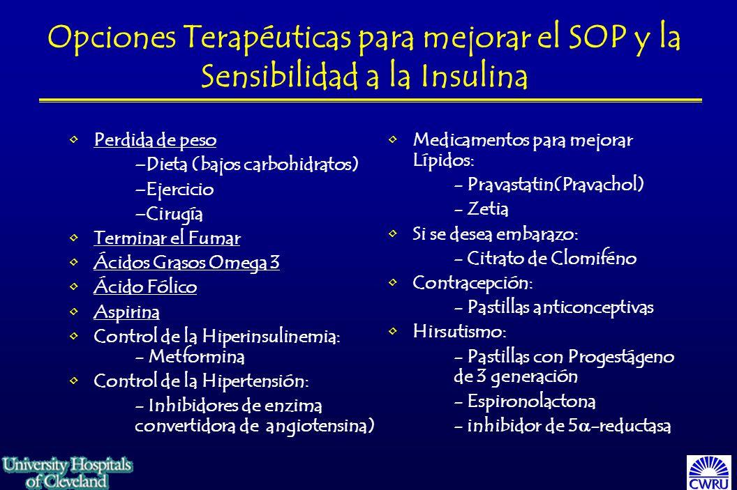 Perdida de peso –Dieta (bajos carbohidratos) –Ejercicio –Cirugía Terminar el Fumar Ácidos Grasos Omega 3 Ácido Fólico Aspirina Control de la Hiperinsulinemia: - Metformina Control de la Hipertensión: - Inhibidores de enzima convertidora de angiotensina) Medicamentos para mejorar Lípidos: - Pravastatin(Pravachol) - Zetia Si se desea embarazo: - Citrato de Clomiféno Contracepción: - Pastillas anticonceptivas Hirsutismo: - Pastillas con Progestágeno de 3 generación - Espironolactona - inhibidor de 5 -reductasa Opciones Terapéuticas para mejorar el SOP y la Sensibilidad a la Insulina