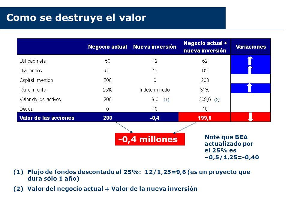 Como se destruye el valor (1)Flujo de fondos descontado al 25%: 12/1,25=9,6 (es un proyecto que dura sólo 1 año) (2) Valor del negocio actual + Valor