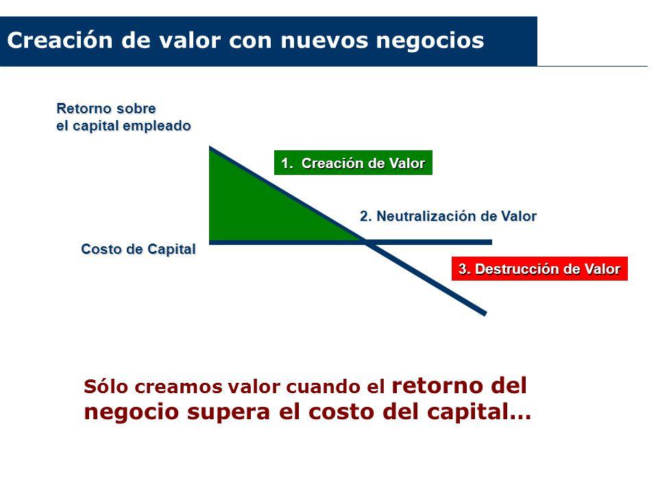 Retorno sobre el capital empleado 1. Creación de Valor 2. Neutralización de Valor 3. Destrucción de Valor Costo de Capital Creación de valor con nuevo