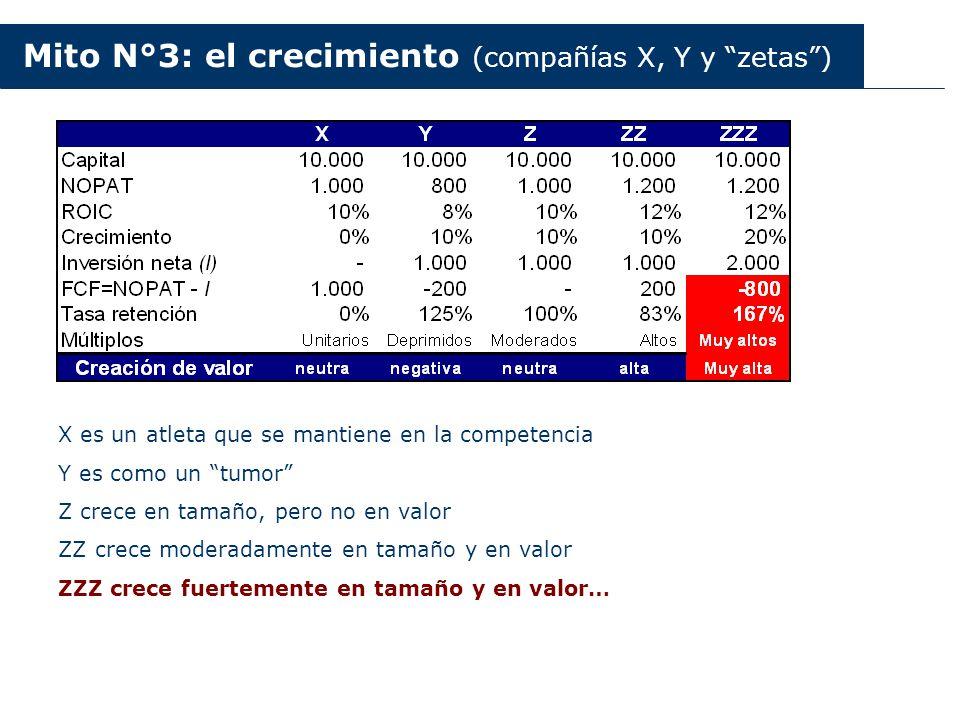 Argentina 2003-2006 Mito N°3: el crecimiento (compañías X, Y y zetas) X es un atleta que se mantiene en la competencia Y es como un tumor Z crece en t