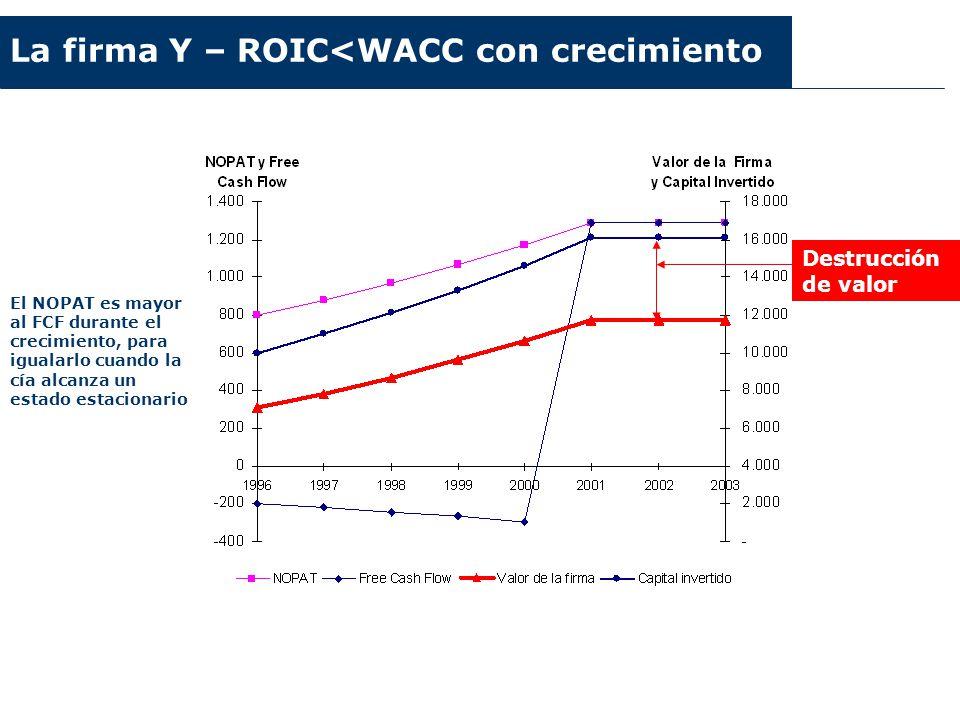 Argentina 2003-2006 La firma Y – ROIC<WACC con crecimiento El NOPAT es mayor al FCF durante el crecimiento, para igualarlo cuando la cía alcanza un es