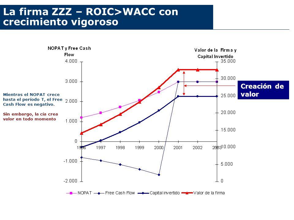 La firma ZZZ – ROIC>WACC con crecimiento vigoroso Creación de valor Mientras el NOPAT crece hasta el período T, el Free Cash Flow es negativo. Sin emb