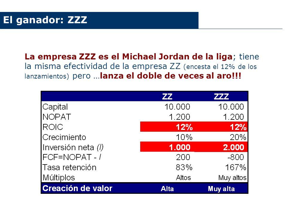 La empresa ZZZ es el Michael Jordan de la liga; tiene la misma efectividad de la empresa ZZ (encesta el 12% de los lanzamientos) pero …lanza el doble