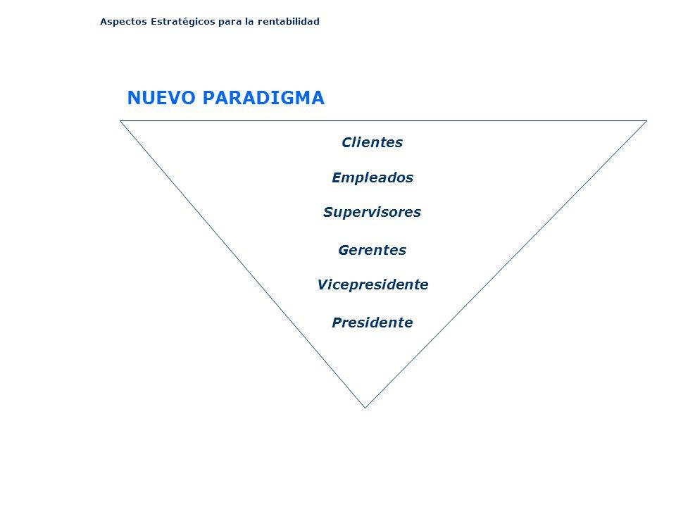 Aspectos Estratégicos para la rentabilidad Clientes Empleados Supervisores Gerentes Vicepresidente Presidente NUEVO PARADIGMA