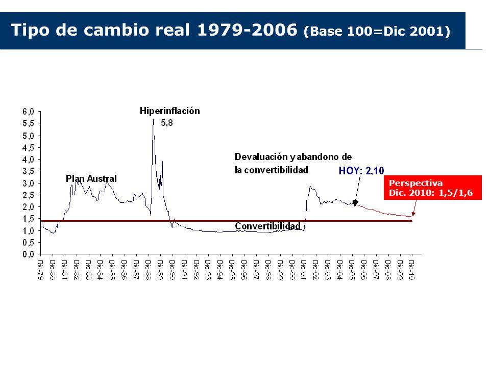 Tipo de cambio real 1979-2006 (Base 100=Dic 2001) Perspectiva Dic. 2010: 1,5/1,6