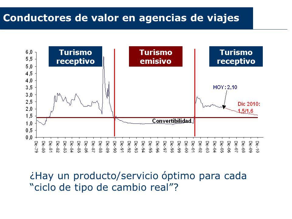 Conductores de valor en agencias de viajes Turismo receptivo Turismo emisivo ¿Hay un producto/servicio óptimo para cada ciclo de tipo de cambio real?