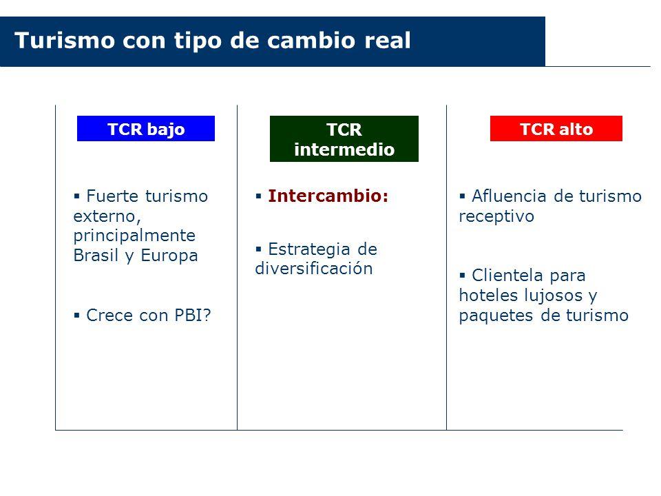 Turismo con tipo de cambio real TCR bajo TCR intermedio TCR alto Fuerte turismo externo, principalmente Brasil y Europa Crece con PBI? Intercambio: Es
