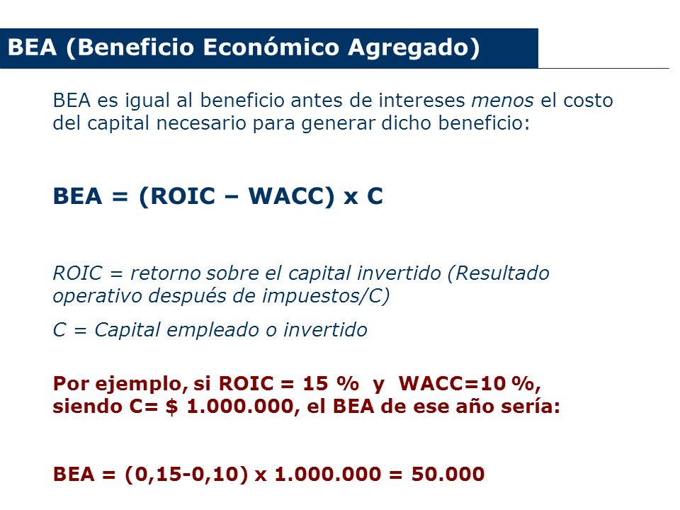BEA (Beneficio Económico Agregado) BEA es igual al beneficio antes de intereses menos el costo del capital necesario para generar dicho beneficio: BEA
