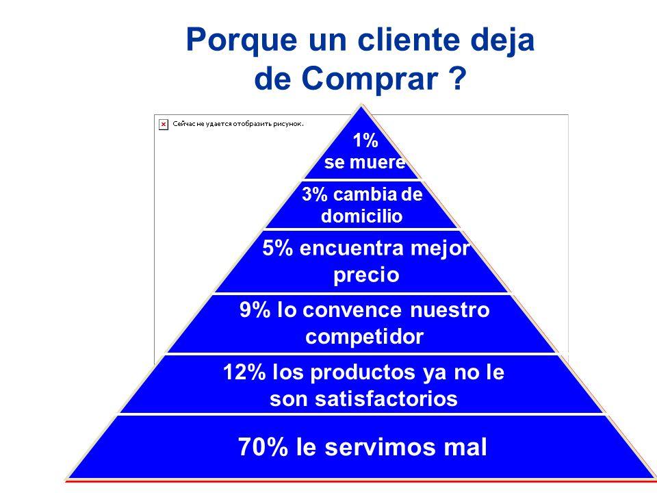 Porque un cliente deja de Comprar ? 70% le servimos mal 12% los productos ya no le son satisfactorios 9% lo convence nuestro competidor 3% cambia de d