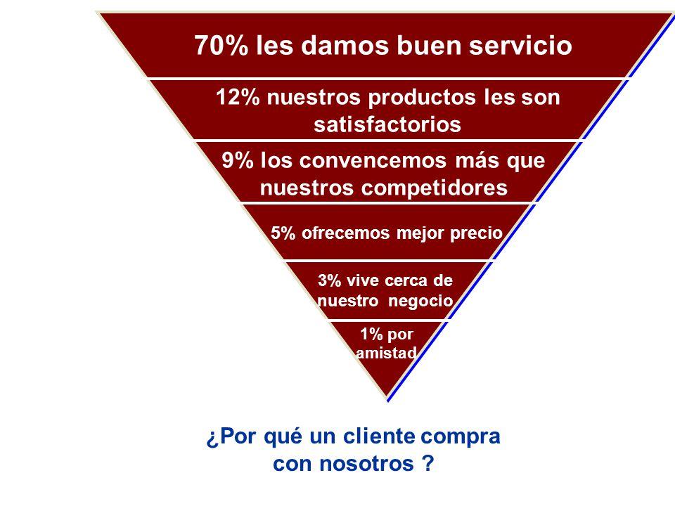 ¿Por qué un cliente compra con nosotros ? 1% por amistad 3% vive cerca de nuestro negocio 5% ofrecemos mejor precio 9% los convencemos más que nuestro