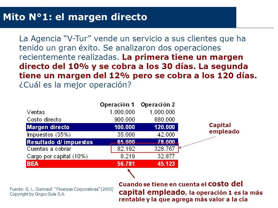 Fuente: G. L. Dumrauf Finanzas Corporativas (2003) Copyright by Grupo Guía S.A. Mito N°1: el margen directo Cuando se tiene en cuenta el costo del cap