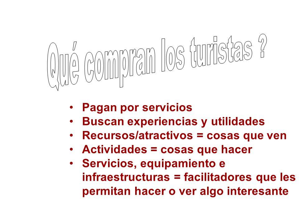 Pagan por servicios Buscan experiencias y utilidades Recursos/atractivos = cosas que ven Actividades = cosas que hacer Servicios, equipamiento e infra