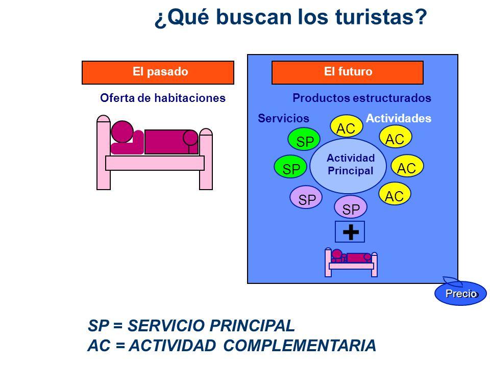 El pasadoEl futuro Actividad Principal + Precio ServiciosActividades SP AC Oferta de habitacionesProductos estructurados SP = SERVICIO PRINCIPAL AC =