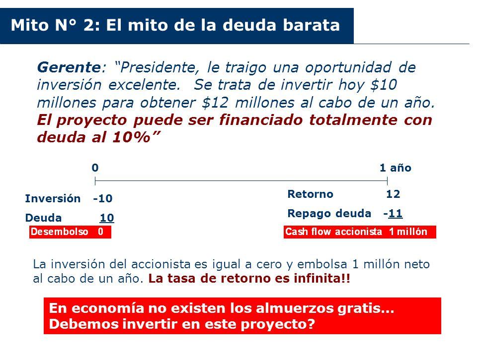 Argentina 2003-2006 Gerente: Presidente, le traigo una oportunidad de inversión excelente. Se trata de invertir hoy $10 millones para obtener $12 mill