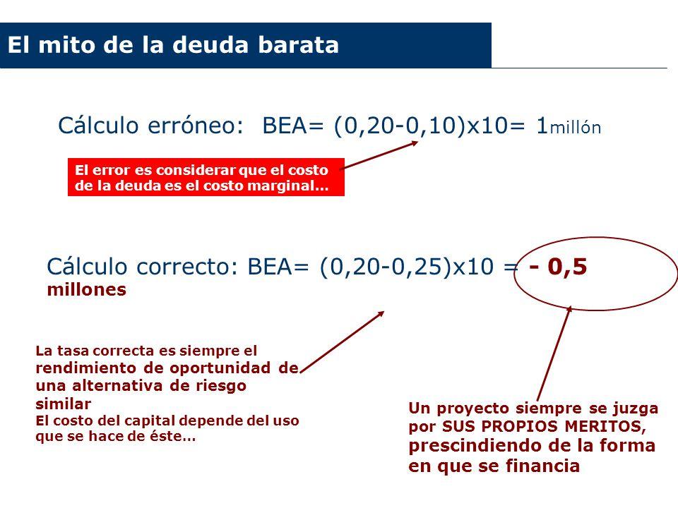 VAN de la inversión Cálculo erróneo: BEA= (0,20-0,10)x10= 1 millón El mito de la deuda barata El error es considerar que el costo de la deuda es el co