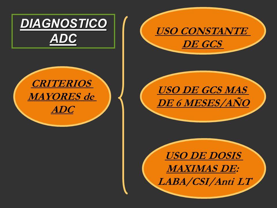 CRITERIOS MAYORES de ADC USO CONSTANTE DE GCS USO DE GCS MAS DE 6 MESES/AÑO USO DE DOSIS MAXIMAS DE: LABA/CSI/Anti LT DIAGNOSTICO ADC