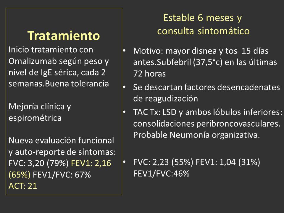 Tratamiento Inicio tratamiento con Omalizumab según peso y nivel de IgE sérica, cada 2 semanas.Buena tolerancia Mejoría clínica y espirométrica Nueva