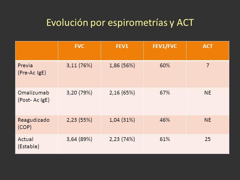 Evolución por espirometrías y ACT FVCFEV1FEV1/FVCACT Previa (Pre-Ac IgE) 3,11 (76%)1,86 (56%)60%7 Omalizumab (Post- Ac IgE) 3,20 (79%)2,16 (65%)67%NE