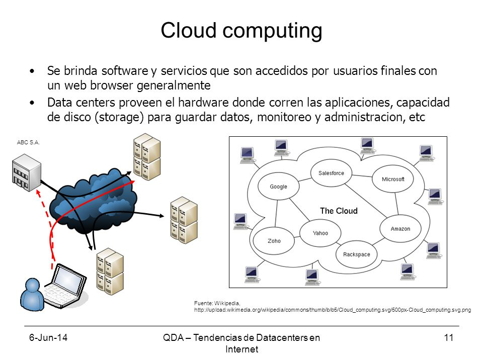 6-Jun-14QDA – Tendencias de Datacenters en Internet 11 Cloud computing Se brinda software y servicios que son accedidos por usuarios finales con un web browser generalmente Data centers proveen el hardware donde corren las aplicaciones, capacidad de disco (storage) para guardar datos, monitoreo y administracion, etc Fuente: Wikipedia, http://upload.wikimedia.org/wikipedia/commons/thumb/b/b5/Cloud_computing.svg/500px-Cloud_computing.svg.png ABC S.A.