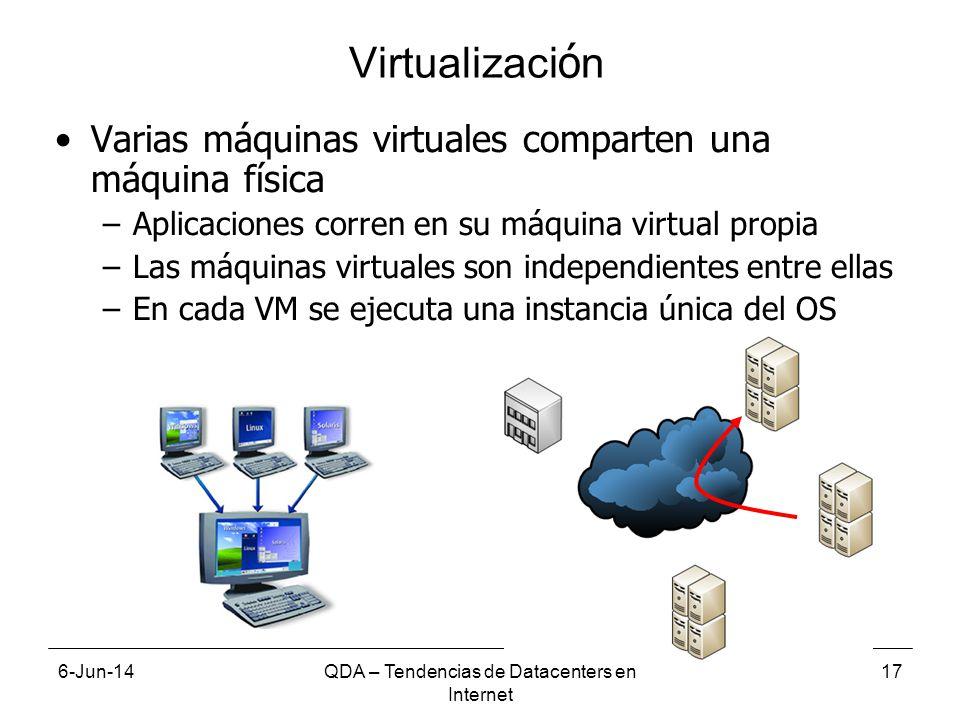 6-Jun-14QDA – Tendencias de Datacenters en Internet 17 Virtualizaci ó n Varias máquinas virtuales comparten una máquina física –Aplicaciones corren en su máquina virtual propia –Las máquinas virtuales son independientes entre ellas –En cada VM se ejecuta una instancia única del OS