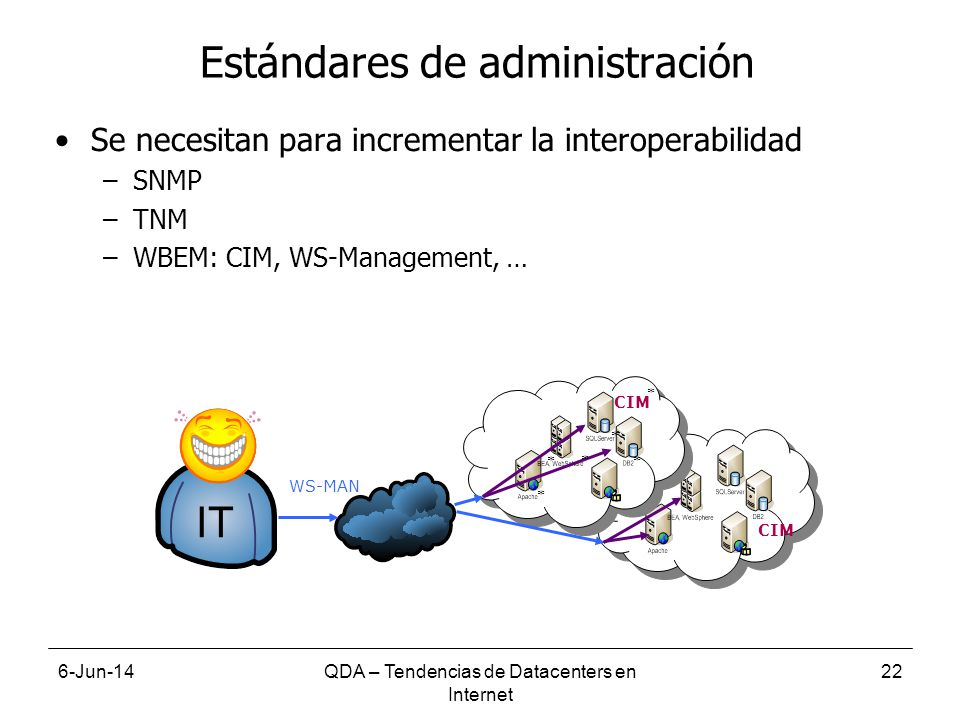 6-Jun-14QDA – Tendencias de Datacenters en Internet 22 Estándares de administración Se necesitan para incrementar la interoperabilidad –SNMP –TNM –WBEM: CIM, WS-Management, … IT WS-MAN CIM * * * * * *