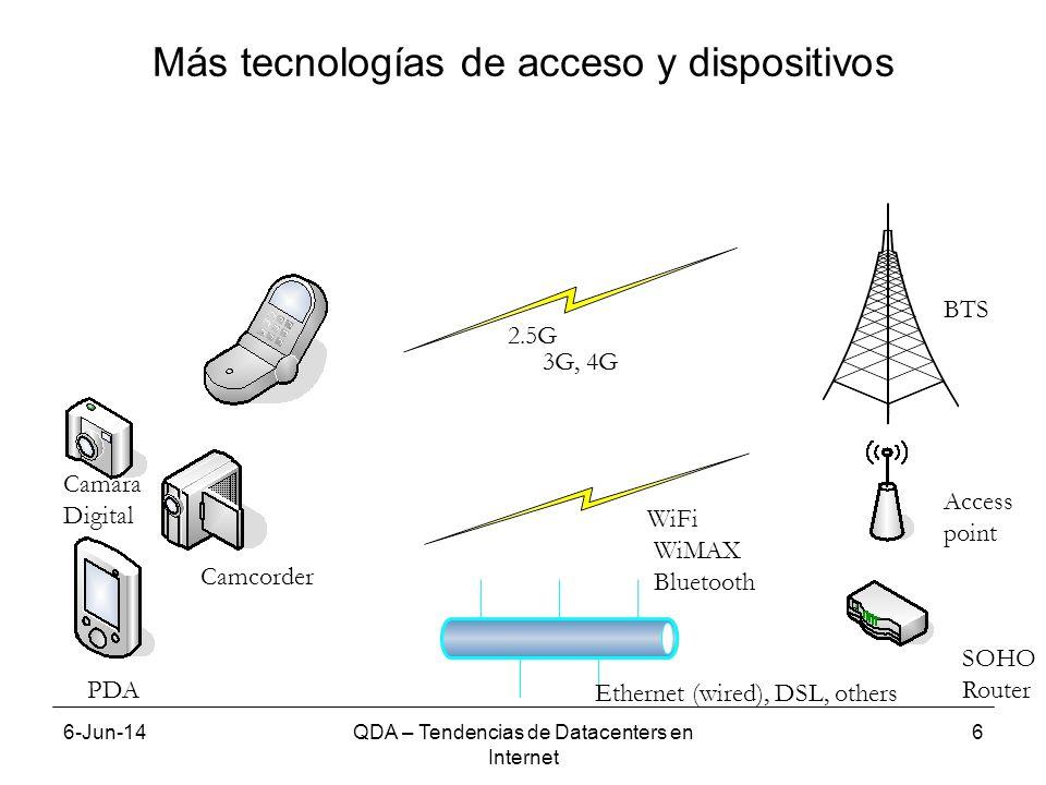 6-Jun-14QDA – Tendencias de Datacenters en Internet 7 Dispositivos basados en porcesador Atom Atom Mobile Internet Device - Smartphones Nettops y netbooks